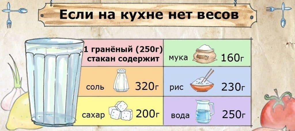 Граненый стакан как мера