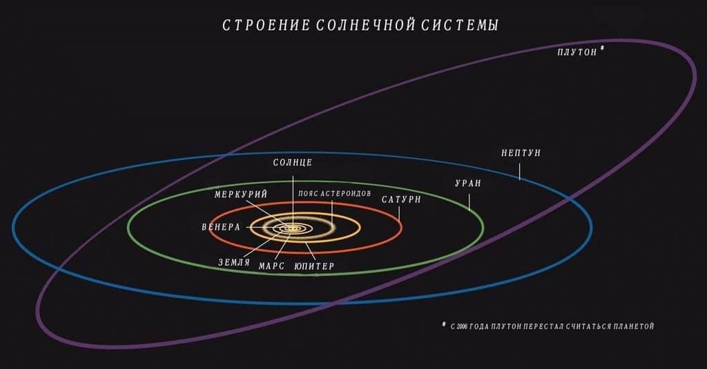Расположение Плутона в Солнечной системе