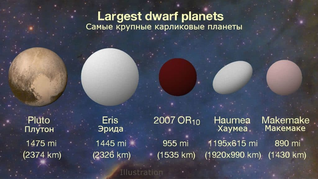 Самые крупные карликовые планеты