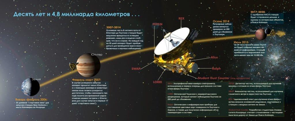 Путь аппарата «Новые горизонты»